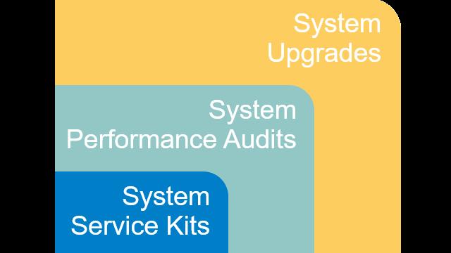 FOS service 3 concepts